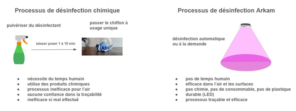 processus de désinfection chimique contre processus de désinfection arkam