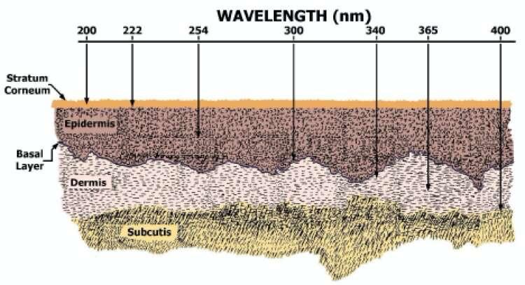 specific-uv-light-wave
